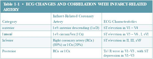 Ecg Changes and Correlation with Infarct Related Artery