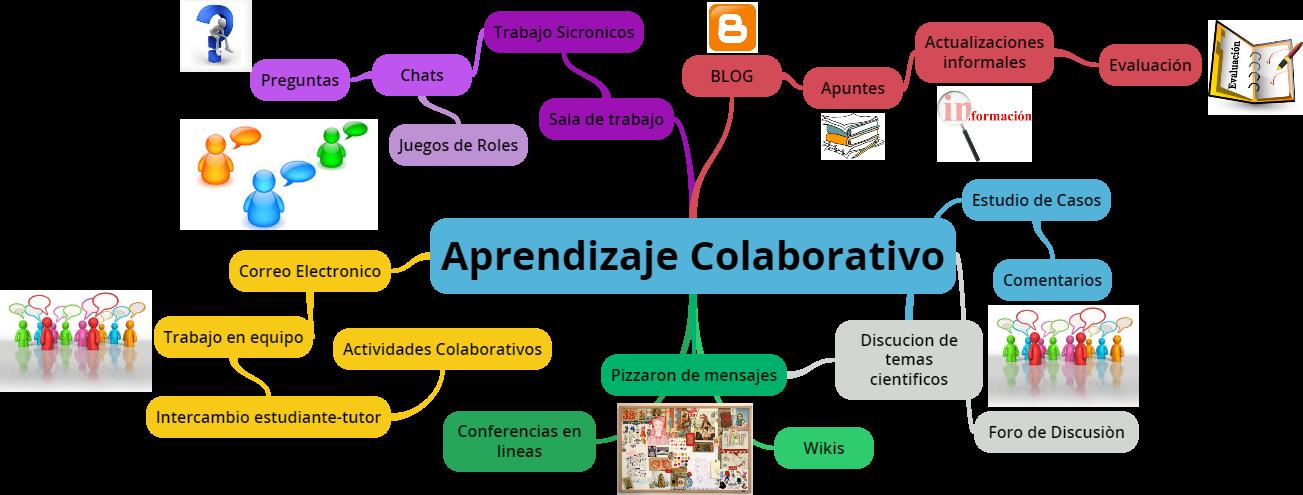 Entornos colaborativos 21