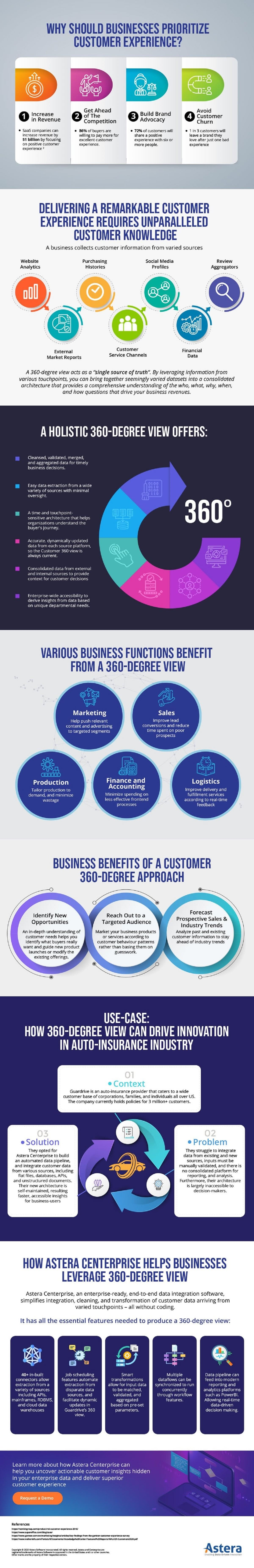 gain-insights-into-your-customers-and-target-segments-with-an-integrated-customer-360-view-infographic