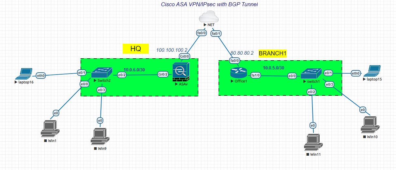 Cisco ASA VPN/IPsec with BGP Tunnel