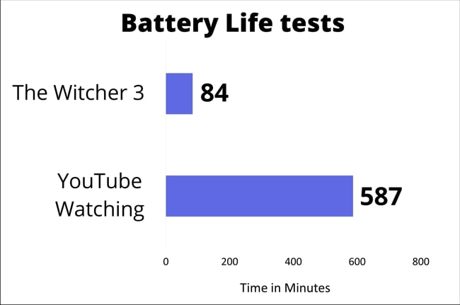 The real world battery life results of Acer Nitro 5 during gaming and YouTube Watching.