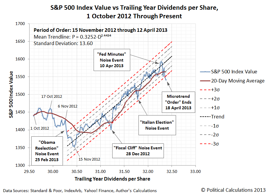 S&P 500 Index Value vs Trailing Year Dividends per Share, 1 October 2012 through 18 April 2013