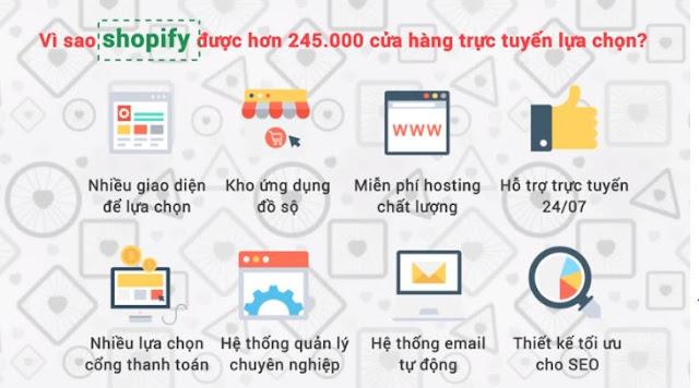 Khóa học xây dựng hệ thống kiếm tiền tự động ngàn đô bằng Shopify