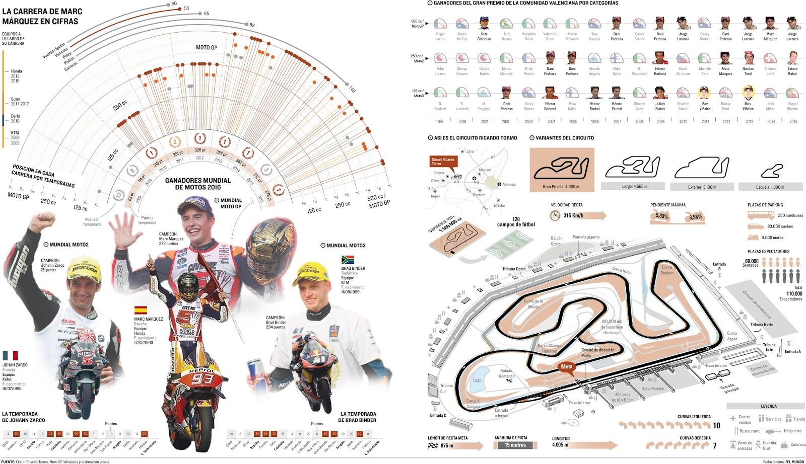 Circuito Cheste : Infografia periodistica y diseño gráfico cheste Última prueba