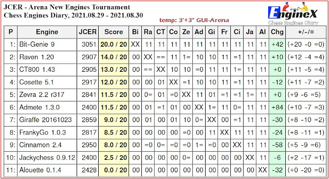 Chess Engines Diary - Tournaments 2021 - Page 12 2021.08.29.ArenaNewEnginesTournament