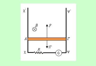 Επιταχύνοντας έναν αγωγό σε μαγνητικό πεδίο