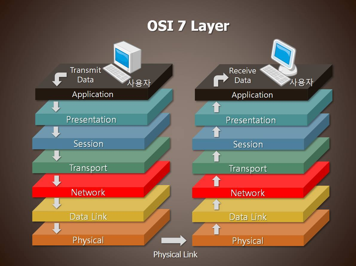 hight resolution of some advantages of the osi reference model