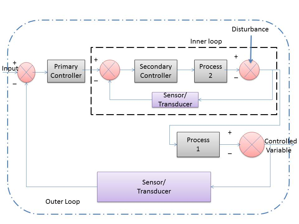 Cascade Control System - Instrumentation and Control Engineering - process block diagram
