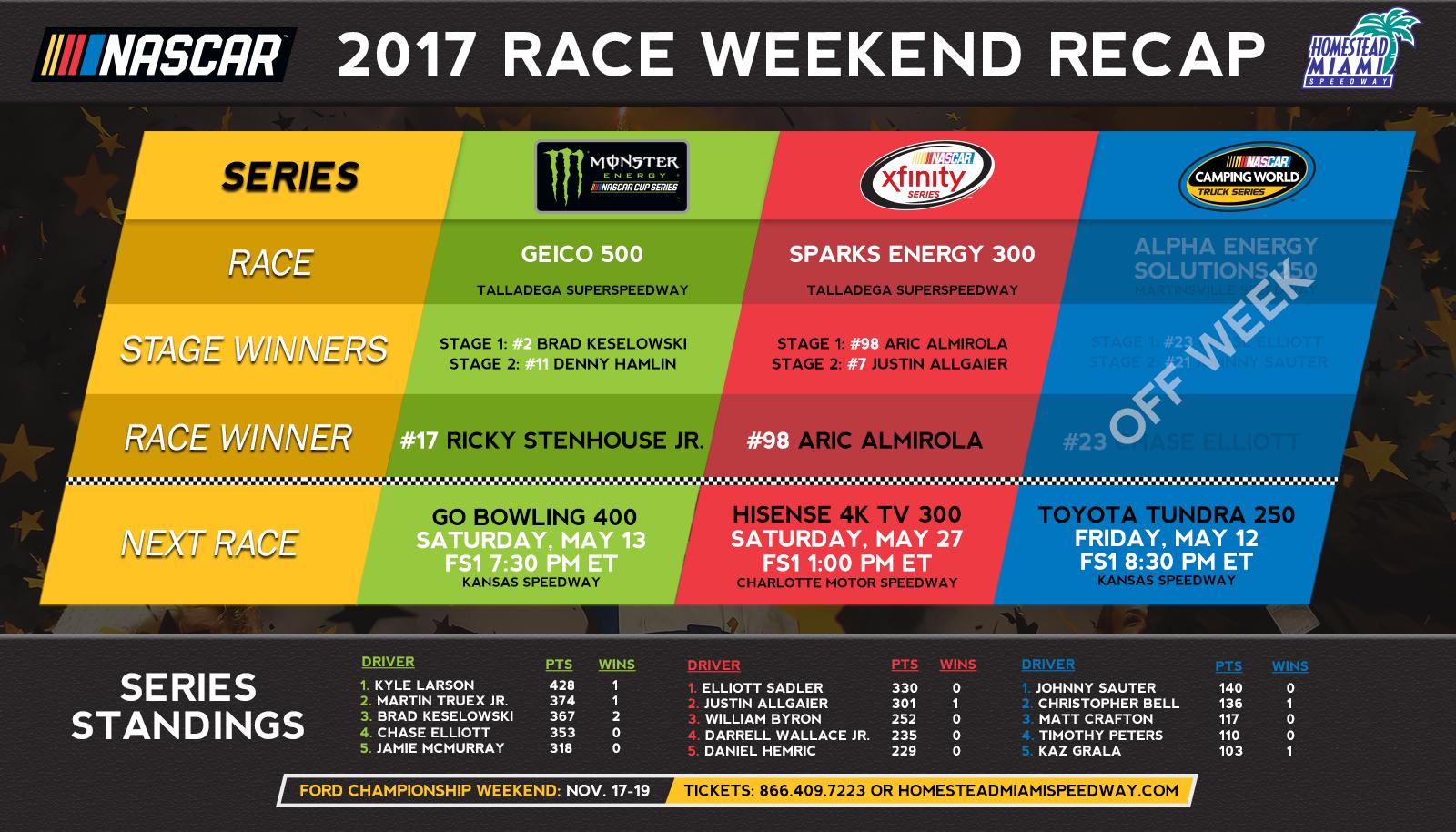 Last Lap Race Recaps Talladega Superspeedway