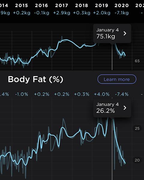 体重75.1kg、体脂肪26.2%