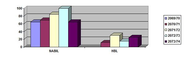 HBL-Nabil-3