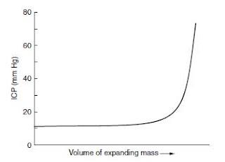 Volume of expanding mass