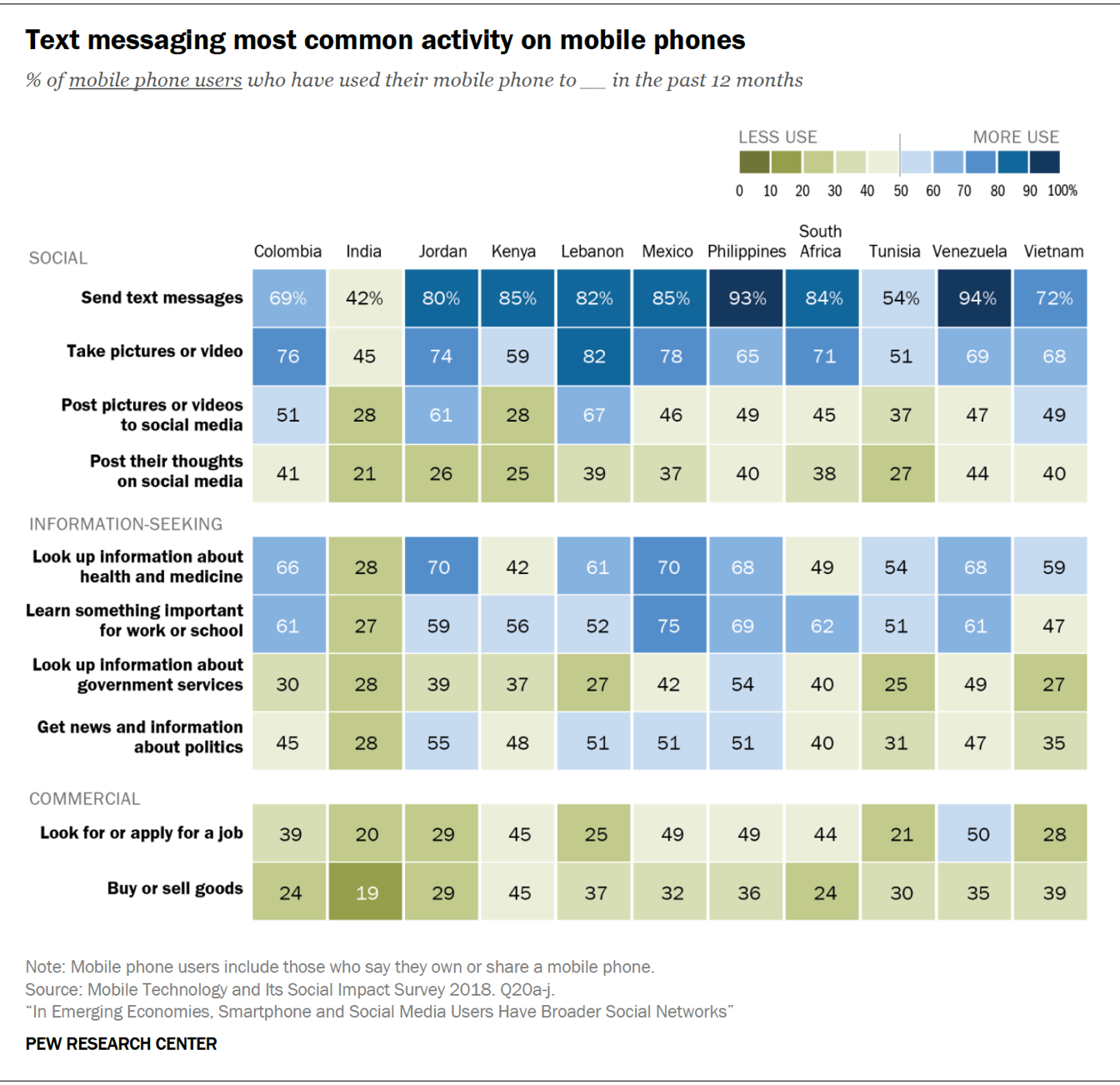 In Emerging Economies, Smartphone and Social Media Users Have Broader Social Networks