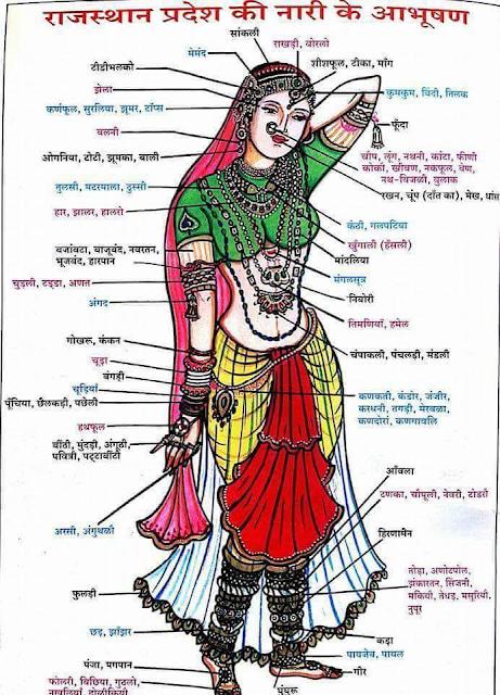 Rajasthani Nari Ke Abhushan