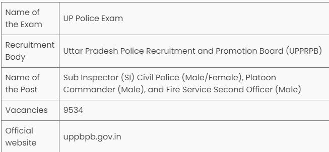 Sub Inspector salary