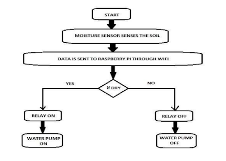Fig: 7.1 flow chart of automatic self watering system