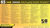 65 Janji Jokowi, Mana yang Sudah Terbukti?