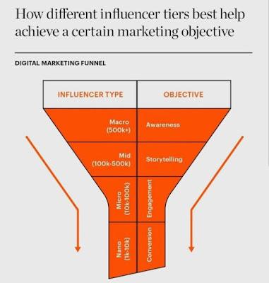 Tips Memilih Influencer