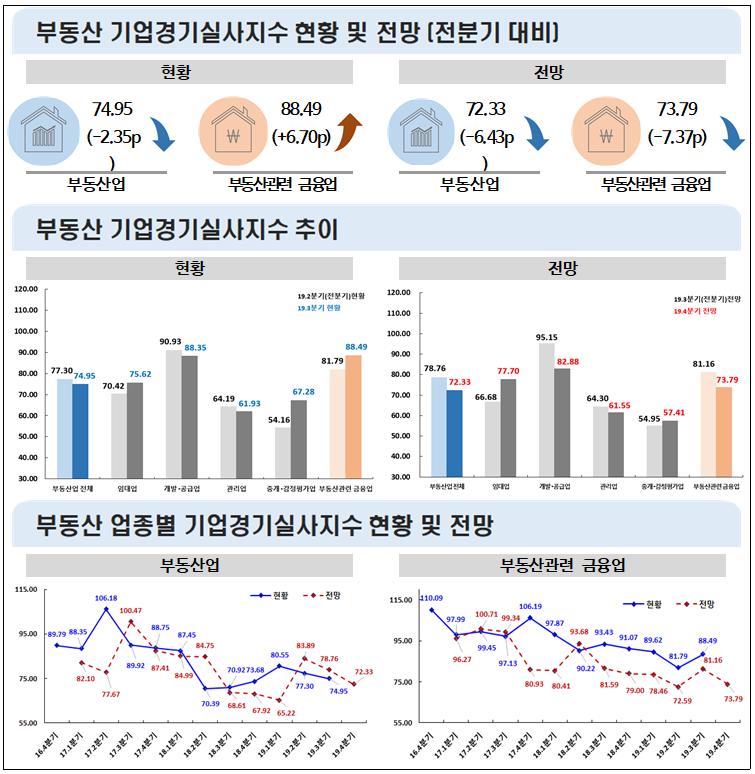 2019년 3분기 '부동산 기업경기실사지수 현황' 74.95p, 전분기 대비 2.35p하락