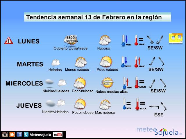 Tendencia semanal del tiempo en La Rioja . meteosojuela
