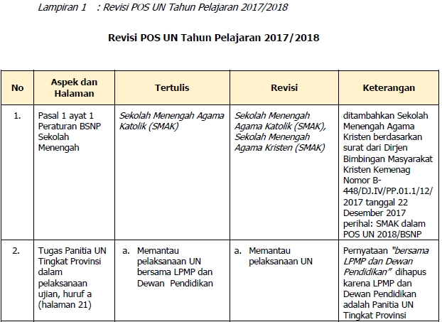 Revisi POS UN 2018 SMP/MTs dan SMA/MA/SMK/MAK/SMAK/SMTK beserta yang Sederajat