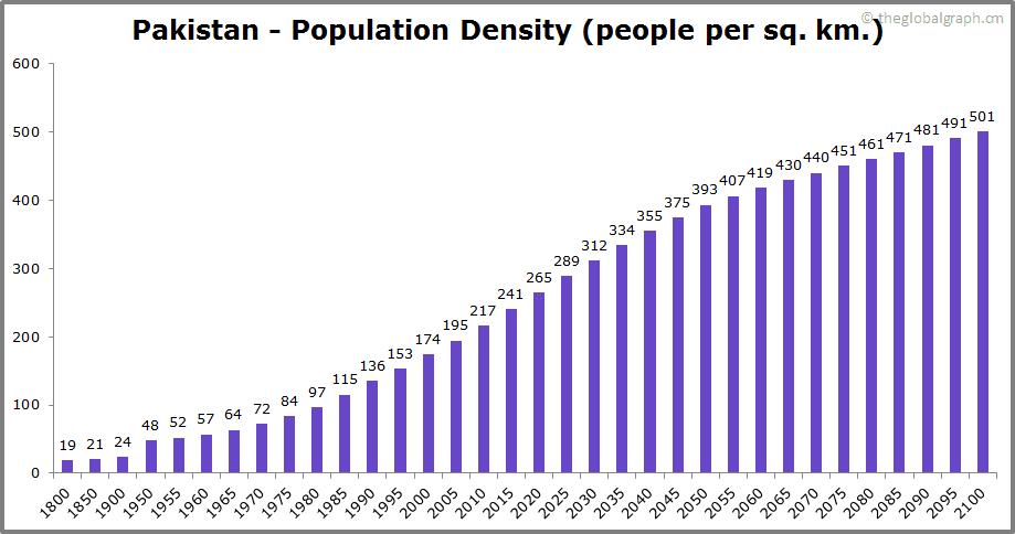 Pakistan  Population Density (people per sq. km.)
