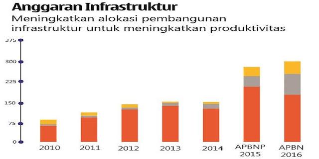 Perbandingan Anggaran Infrastruktur Era Jokowi (2015 - 2016) dan SBY (2010 - 2014)
