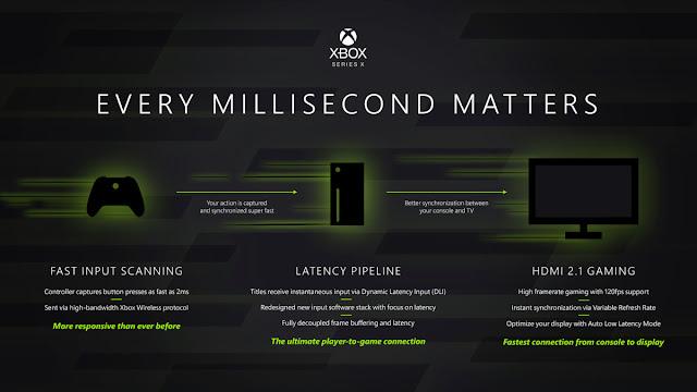 Xbox Series X Speed
