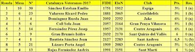 Contrincantes de Jaume Anguera en el Campeonato de Catalunya de Ajedrez de Veteranos 2017