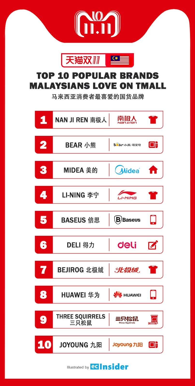 Top 10 popular brands Malaysians love on Tmall