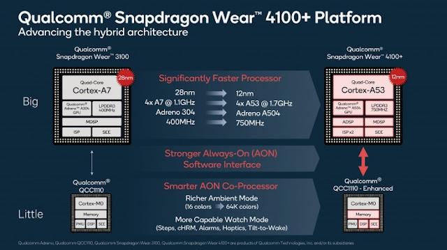 معالج كوالكوم الجديد للساعات الذكية Snapdragon Wear 4100