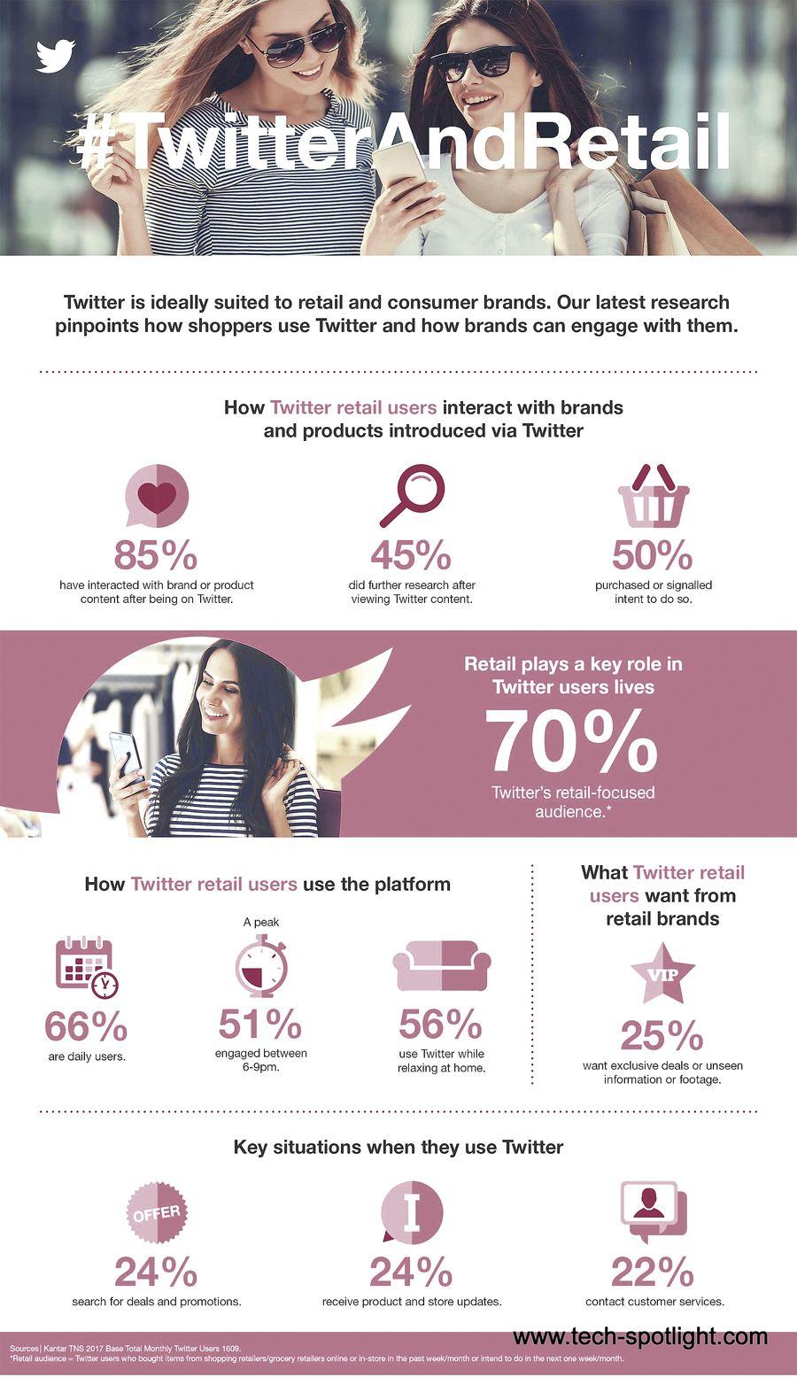 احصائيات التسويق الالكتروني والبيع بالتجزئة والدعاية على تويتر