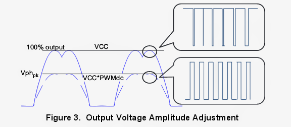 output voltage amplitude adjustment