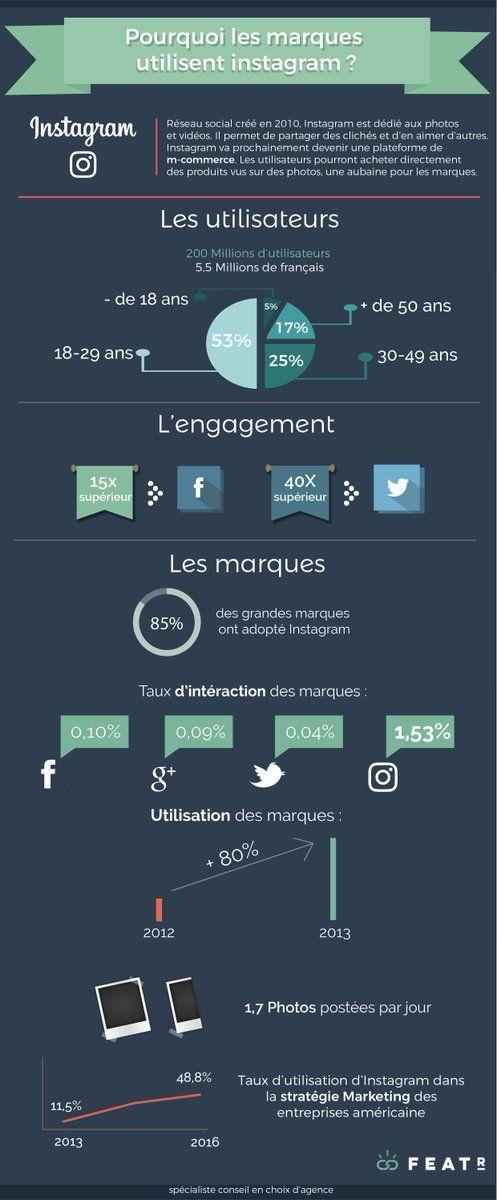 (Tech) On peut regarder pourquoi les marques utilisent Instagram