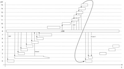 Process Handling in Java 9