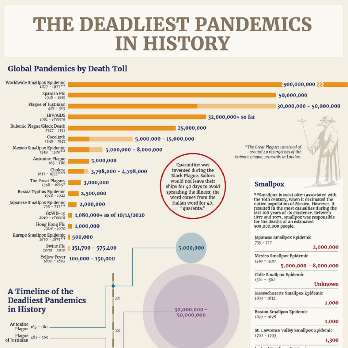 the-deadliest-pandemics-in-history-infographic