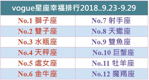 【vogue樂城】本周星座幸福排行2018.9.23-9.29