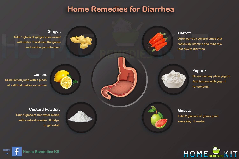 Home Remedies for Diarrhea | Home Remedies Kit