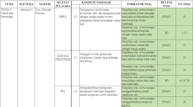 Kisi-kisi UTS kelas 6 Tema 3 Subtema 3