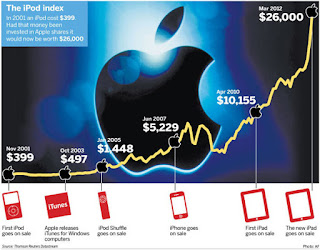 Apple Inc. (NASDAQ. APPL) ROCE, Return On Capital Employed