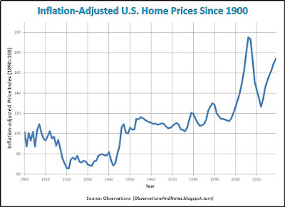 100 years of residential real estate property: real, inflation-adjusted housing prices (as of 2020)