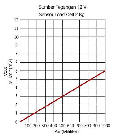 Grafik tegangan luaran terhadap beban air (Mililiter)