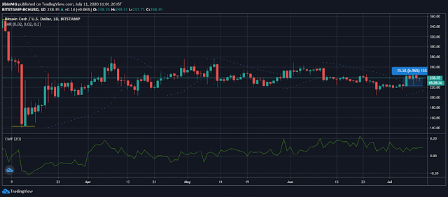 Análisis de precios de Bitcoin Cash