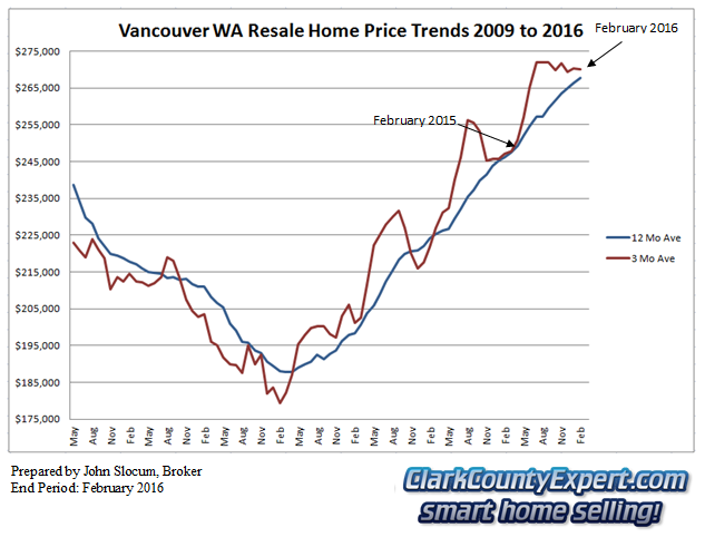 Vancouver WA Resale Home Sales February 2016 - Average Sales Price Trends