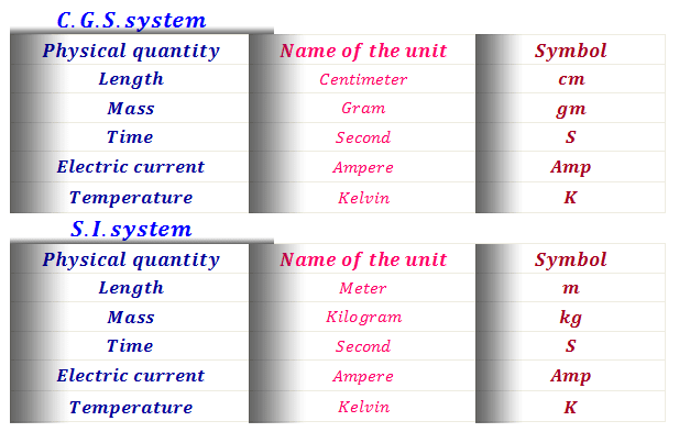 Unit dimension of physical quantities