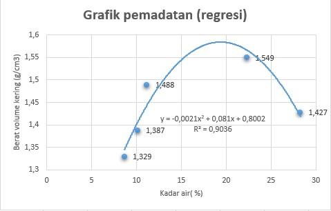 Cara Membuat Grafik Percobaan Pemadatan Tanah ( Asli dan Regresi )