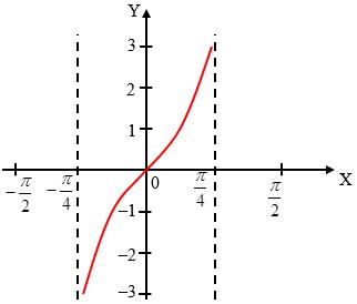 Soal Grafik Fungsi Trigonometri dan Pembahasan