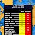 Números de casos do novo Coronavírus na América do Sul
