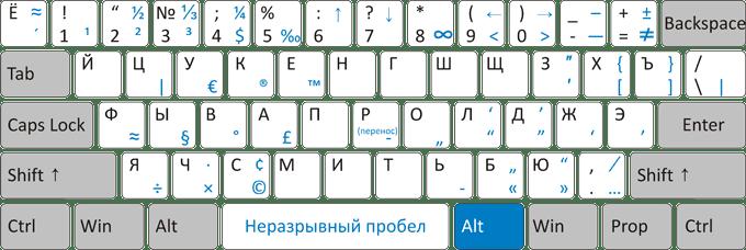 tastiera russa virtuale da