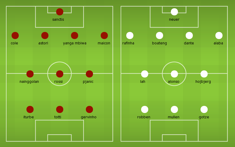 Possible Line-ups, Stats, Form Guide: Roma vs Bayern Munich